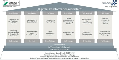 Esf Digitale Transformationswerkstatt Saeulen